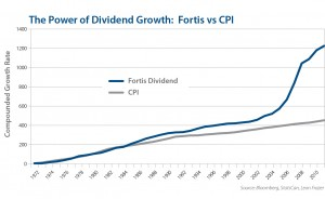Fortis, divided growth, Leon Frazer