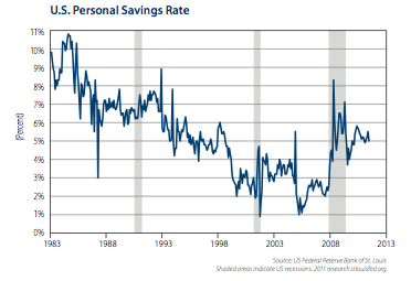 debt, deleveraging, savings,
