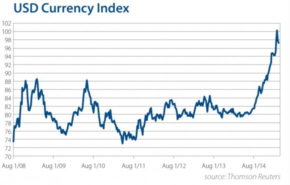 USD Currency Index Chart - Q1-2015