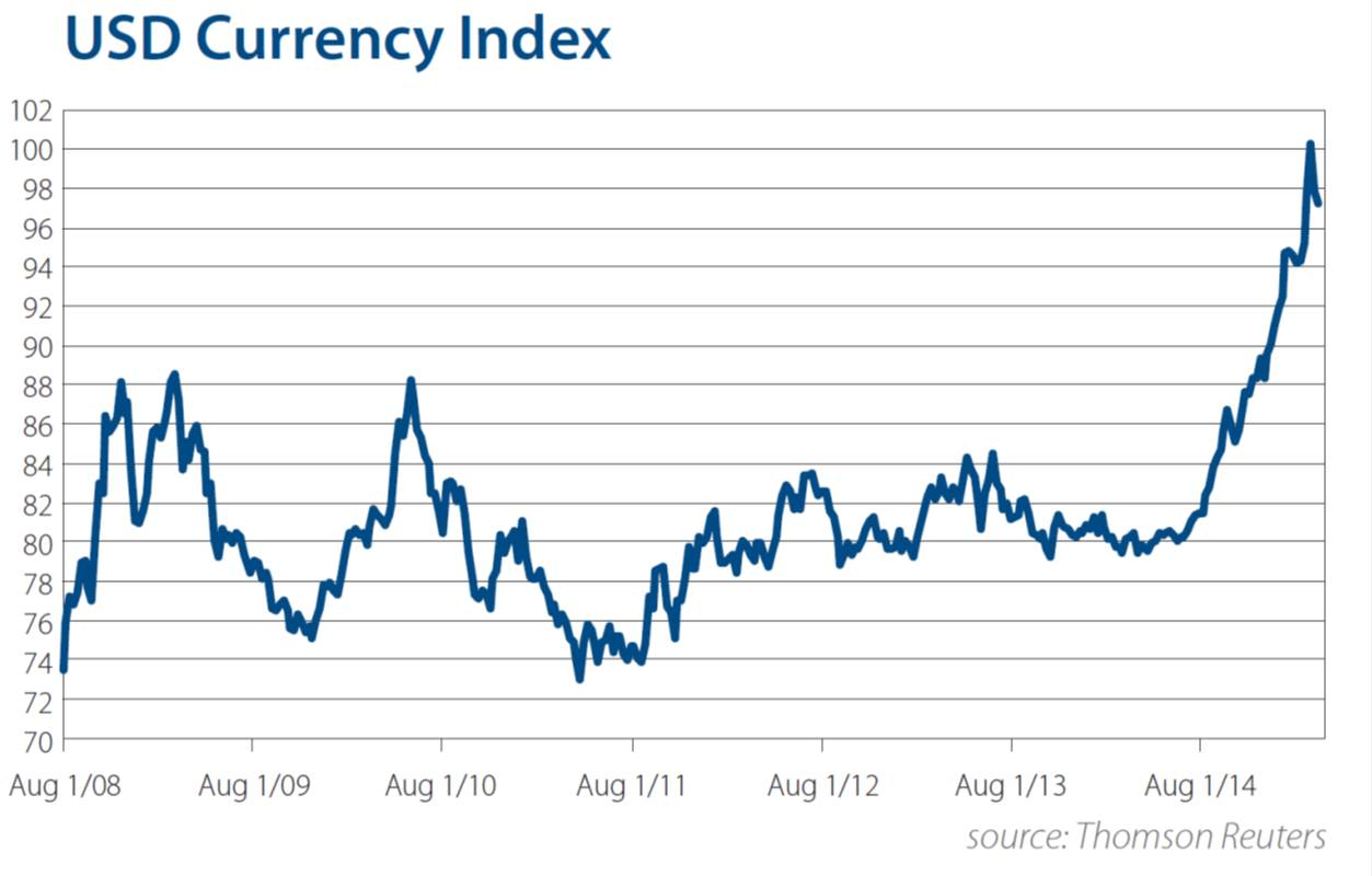 Usd Currency Index Chart Q1 2017
