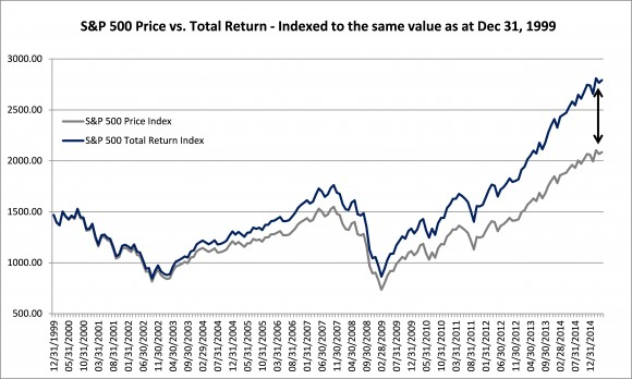 SP Price vs Total Return - Indexed to the same value as at Dec 31-99