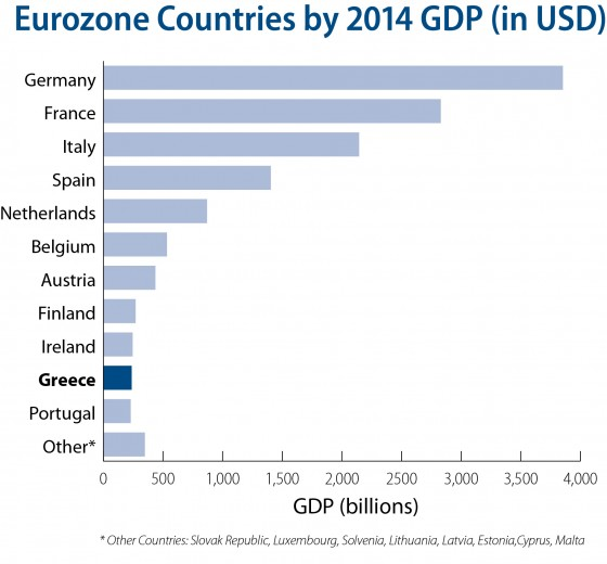 Q2-2015 - Eurzone Countries by 2014 GDP in USD