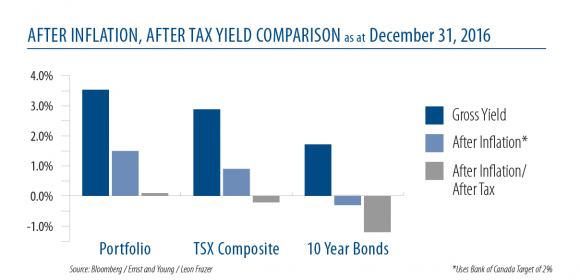 after-inflation_after-tax-yield-comparison-as-at-dec-2016